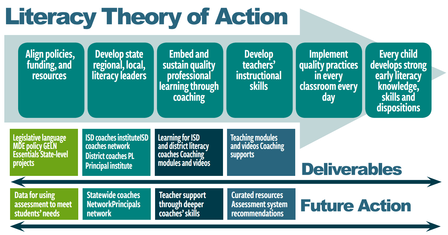 Literacy Theory of Action